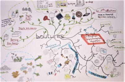 Boutures d'objets maison d'édition mind mapping