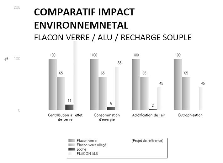 Comparatif impact environnemental packaging